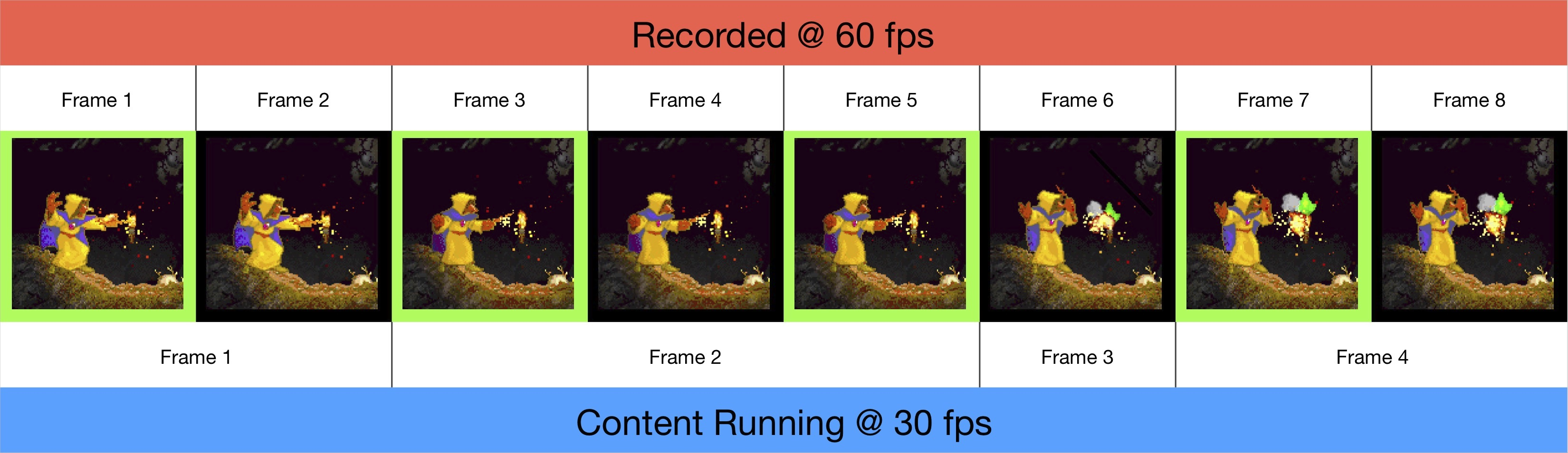 60fps video of 30fps content doesn't mean every frame is repeated exactly twice